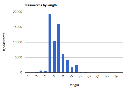 Statistics of 62K Passwords - codelord net